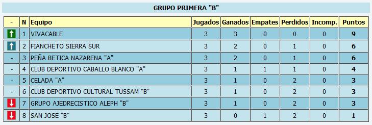 Clasificación provisional tras la tercera ronda