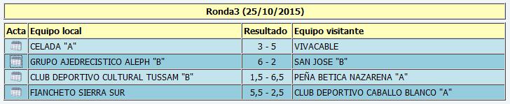 """Resultados de la tercera ronda de Primera """"B"""""""