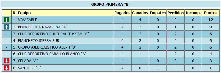 Clasificación provisional tras la cuarta ronda