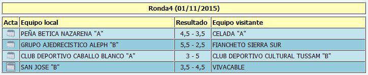 """Resultados de la cuarta ronda de Primera """"B"""""""
