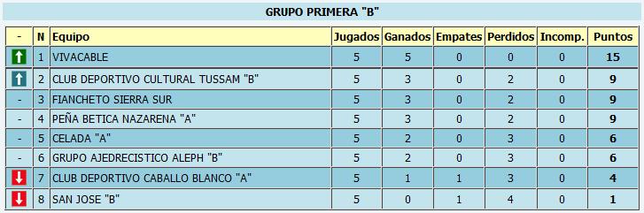 Clasificación provisional tras la quinta ronda