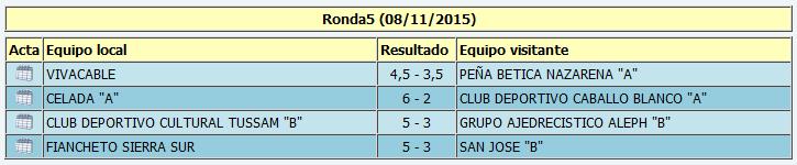 """Resultados de la quinta ronda de Primera """"B"""""""
