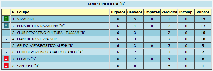 Clasificación provisional tras la sexta ronda