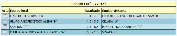 """Resultados de la sexta ronda de Primera """"B"""""""