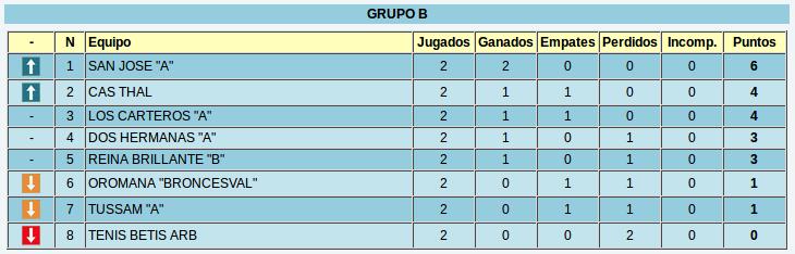 Clasificación provisional tras la segunda ronda