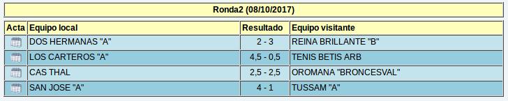 Resultados de la segunda ronda del grupo B