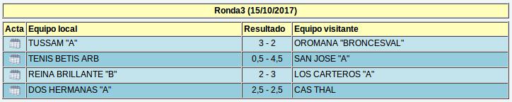 Resultados de la tercera ronda