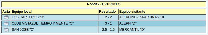 Resultados de la segunda ronda